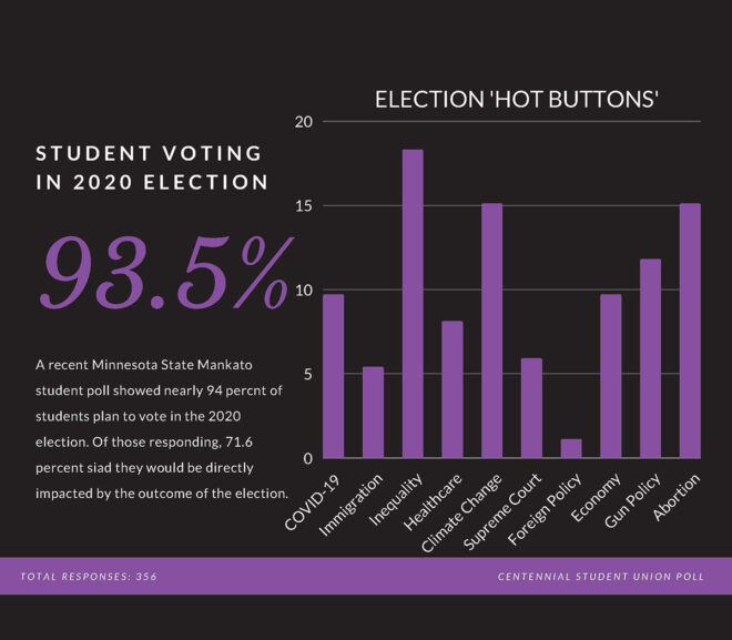 Student poll shows nearly 94 percent plan to vote in Election 2020