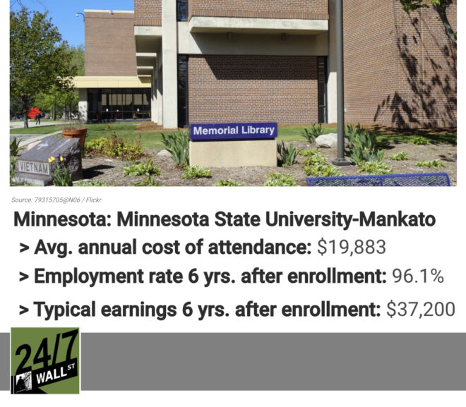 REPRESENTING: Minnesota State Mankato Named State's Most Affordable College with Best Outcomes for 2021